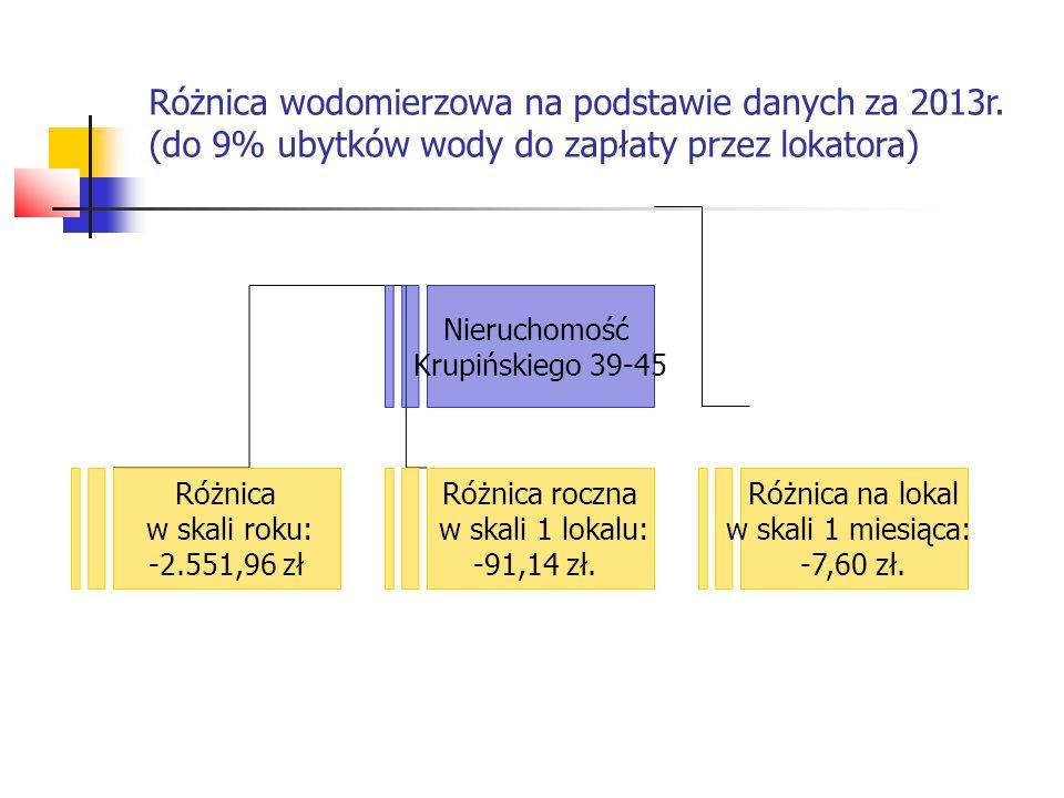 Różnica wodomierzowa na podstawie danych za 2013r. (do 9% ubytków wody do zapłaty przez lokatora) Nieruchomość Krupińskiego 39-45 Różnica w skali roku