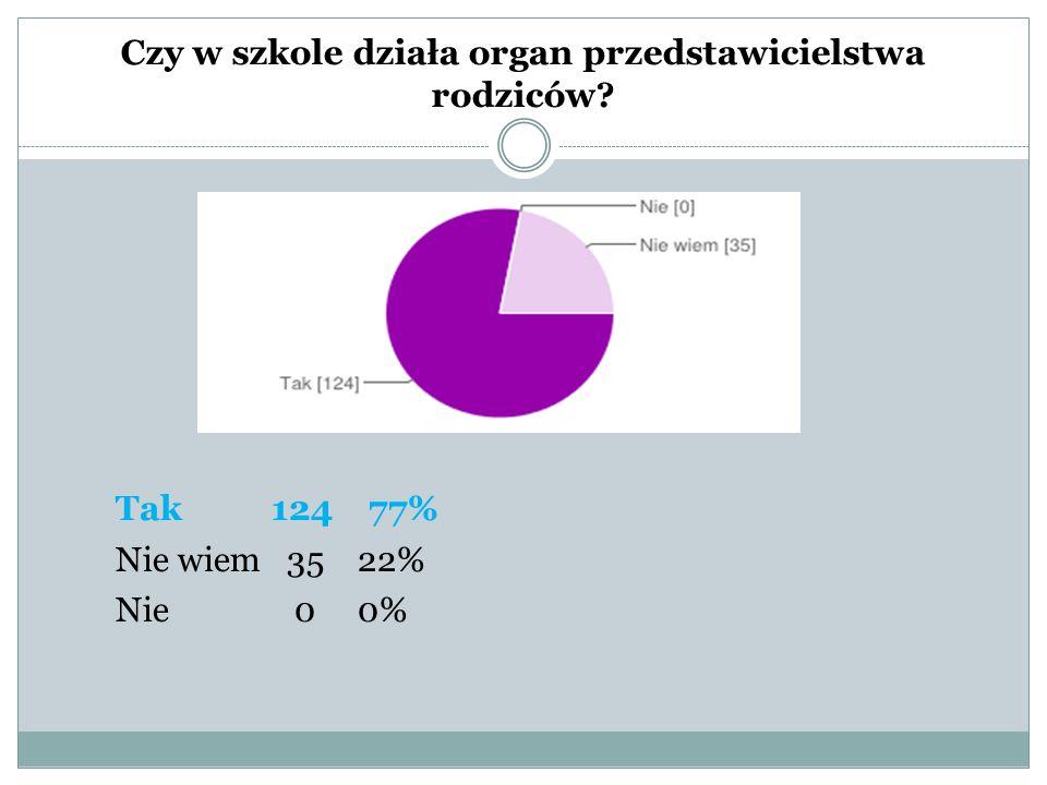 Czy w szkole działa organ przedstawicielstwa rodziców Tak 124 77% Nie wiem 35 22% Nie 0 0%