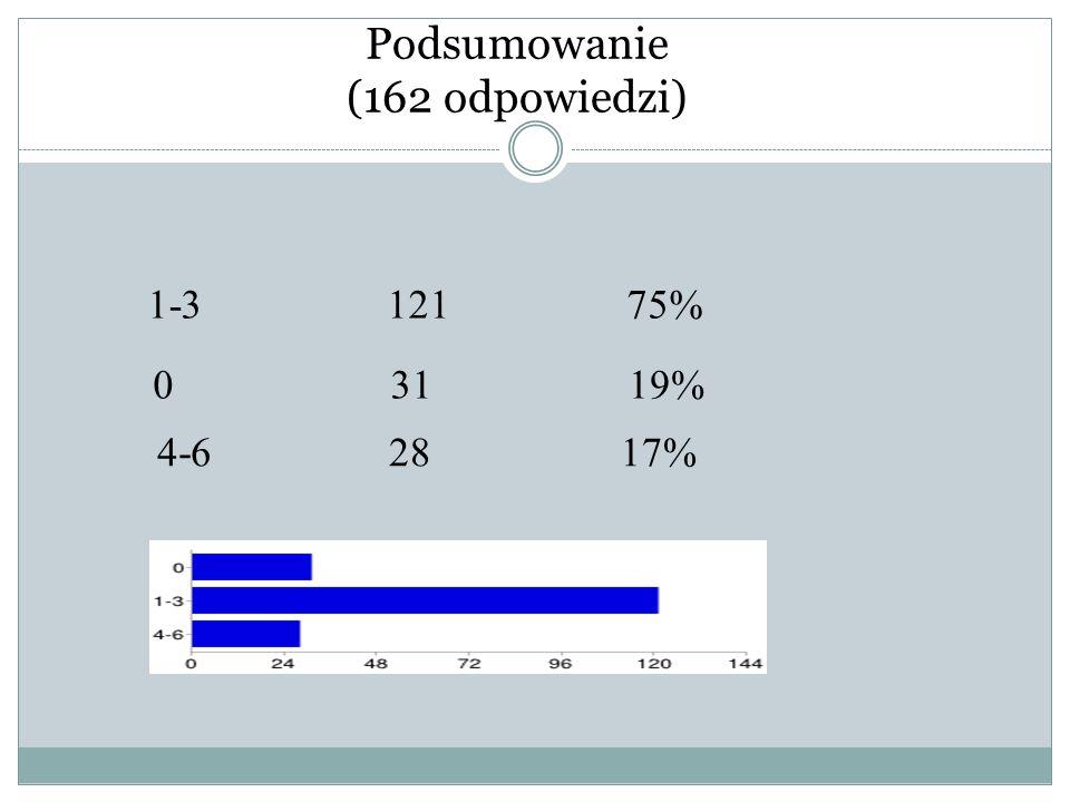 Podsumowanie (162 odpowiedzi) 1-312175% 03119% 4-62817%