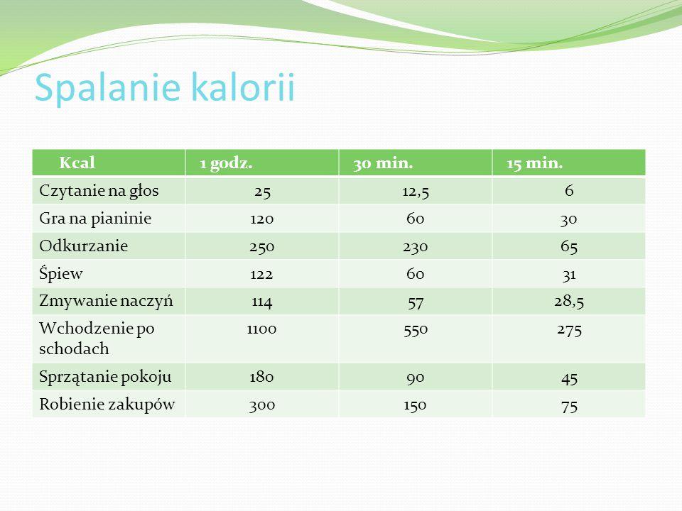 Spalanie kalorii Kcal 1 godz. 30 min. 15 min. Czytanie na głos2512,56 Gra na pianinie1206030 Odkurzanie25023065 Śpiew1226031 Zmywanie naczyń1145728,5