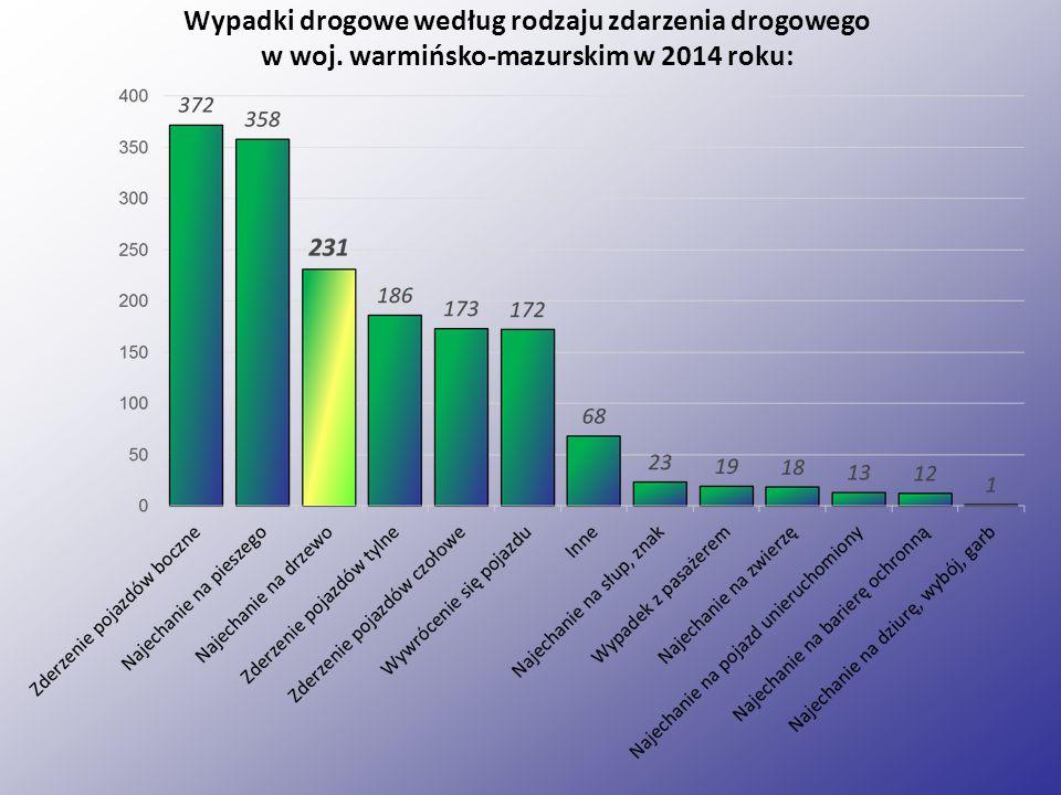 Wypadki drogowe według rodzaju zdarzenia drogowego w woj. warmińsko-mazurskim w 2014 roku: