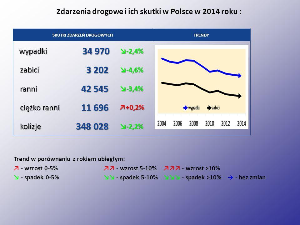 SKUTKI ZDARZEŃ DROGOWYCHTRENDY wypadki 34 970 ↘-2,4% zabici 3 202 ↘-4,6% ranni 42 545 ↘-3,4% ciężko ranni 11 696 ↗+0,2% kolizje 348 028 ↘-2,2% Zdarzenia drogowe i ich skutki w Polsce w 2014 roku : Trend w porównaniu z rokiem ubiegłym: ↗ - wzrost 0-5% ↗↗ - wzrost 5-10%↗↗↗ - wzrost >10% ↘ - spadek 0-5%↘↘ - spadek 5-10%↘↘↘ - spadek >10% → - bez zmian