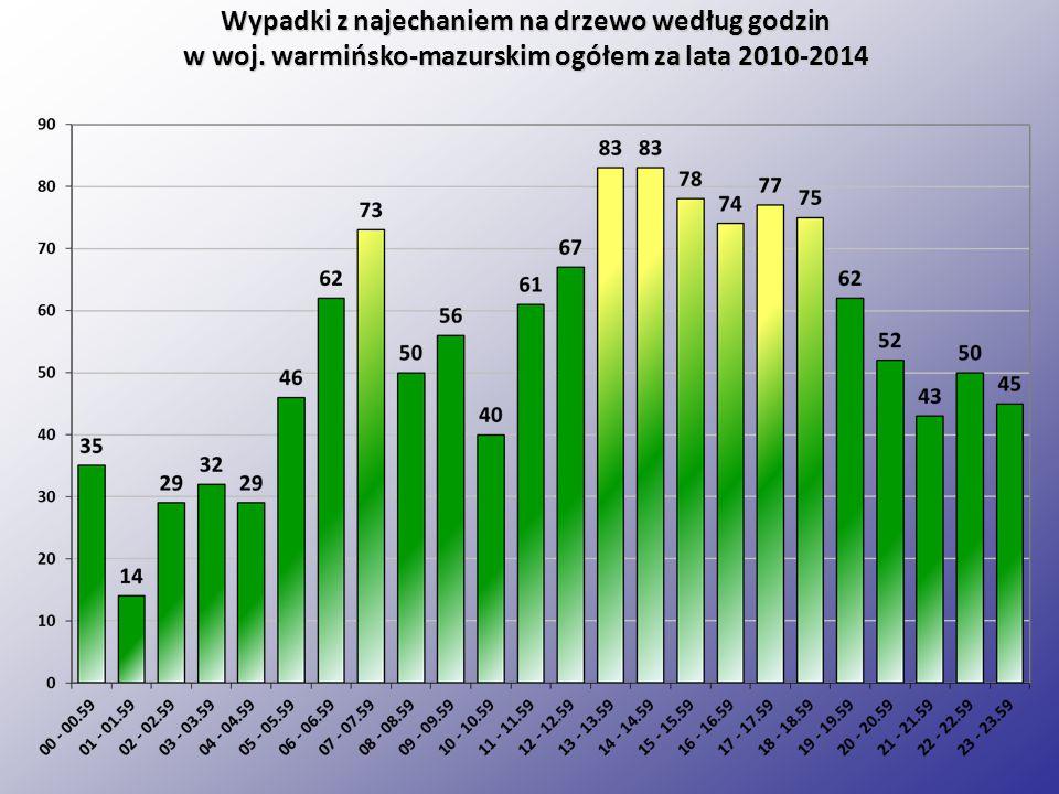 Wypadki z najechaniem na drzewo według godzin w woj. warmińsko-mazurskim ogółem za lata 2010-2014