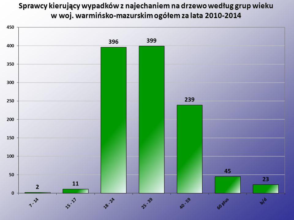 Sprawcy kierujący wypadków z najechaniem na drzewo według grup wieku w woj.