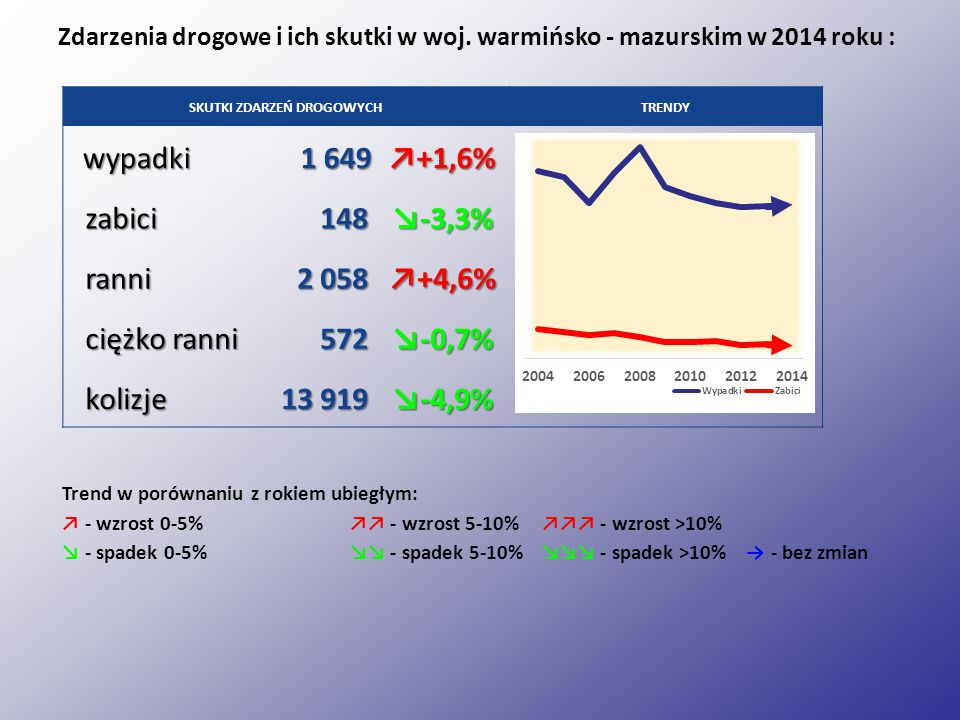 Wypadki drogowe i zabici z najechaniem na drzewo w woj. warmińsko – mazurskim w latach 2010 - 2014