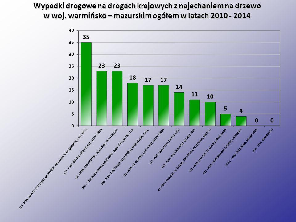 Wypadki drogowe na drogach krajowych z najechaniem na drzewo w woj.