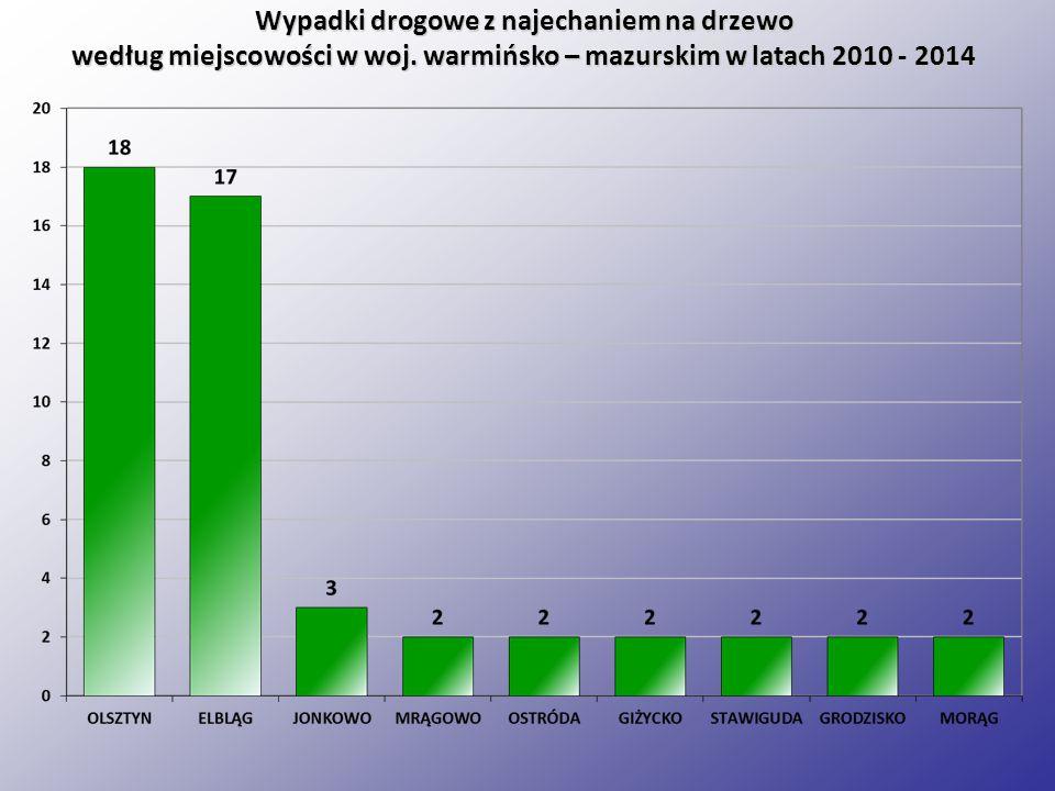Wypadki drogowe z najechaniem na drzewo według miejscowości w woj.