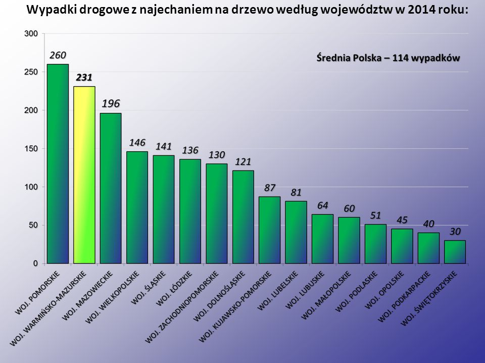 Zabici w wypadkach drogowych według województw w 2014 roku: