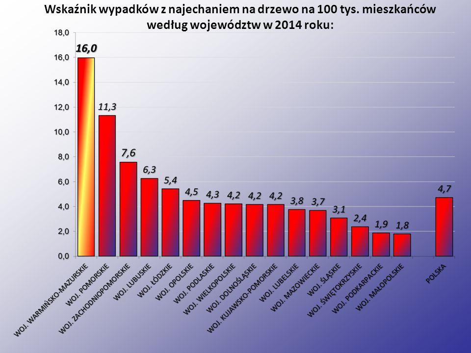 Ranni w wypadkach z najechaniem na drzewo według powiatów w woj.
