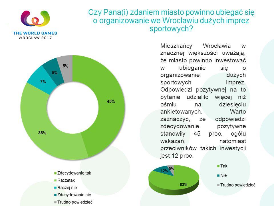 Czy Pana(i) zdaniem miasto powinno ubiegać się o organizowanie we Wrocławiu dużych imprez sportowych.