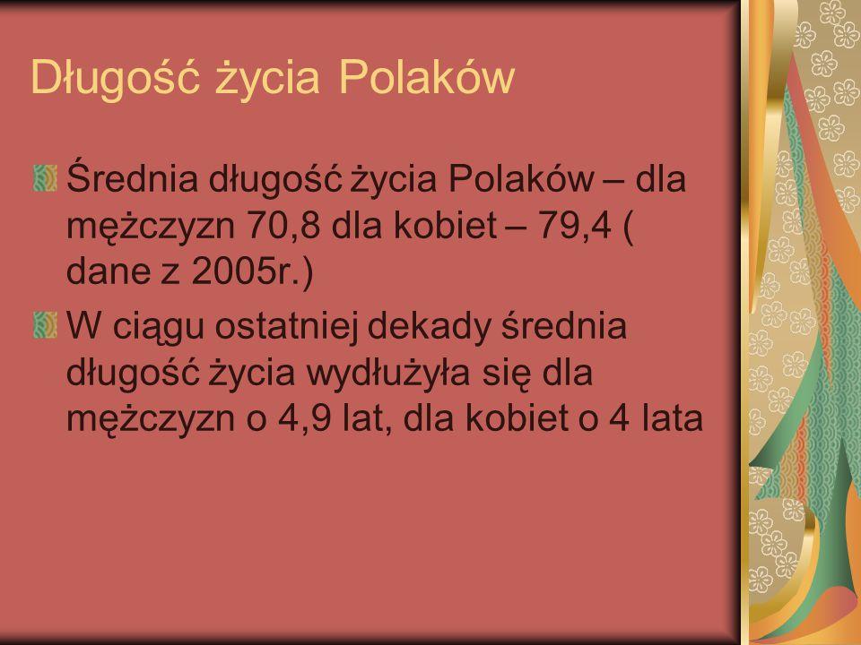 Długość życia Polaków Średnia długość życia Polaków – dla mężczyzn 70,8 dla kobiet – 79,4 ( dane z 2005r.) W ciągu ostatniej dekady średnia długość ży