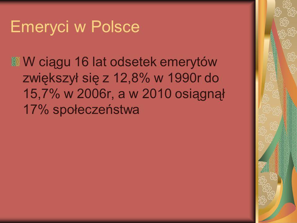 Emeryci w Polsce W ciągu 16 lat odsetek emerytów zwiększył się z 12,8% w 1990r do 15,7% w 2006r, a w 2010 osiągnął 17% społeczeństwa