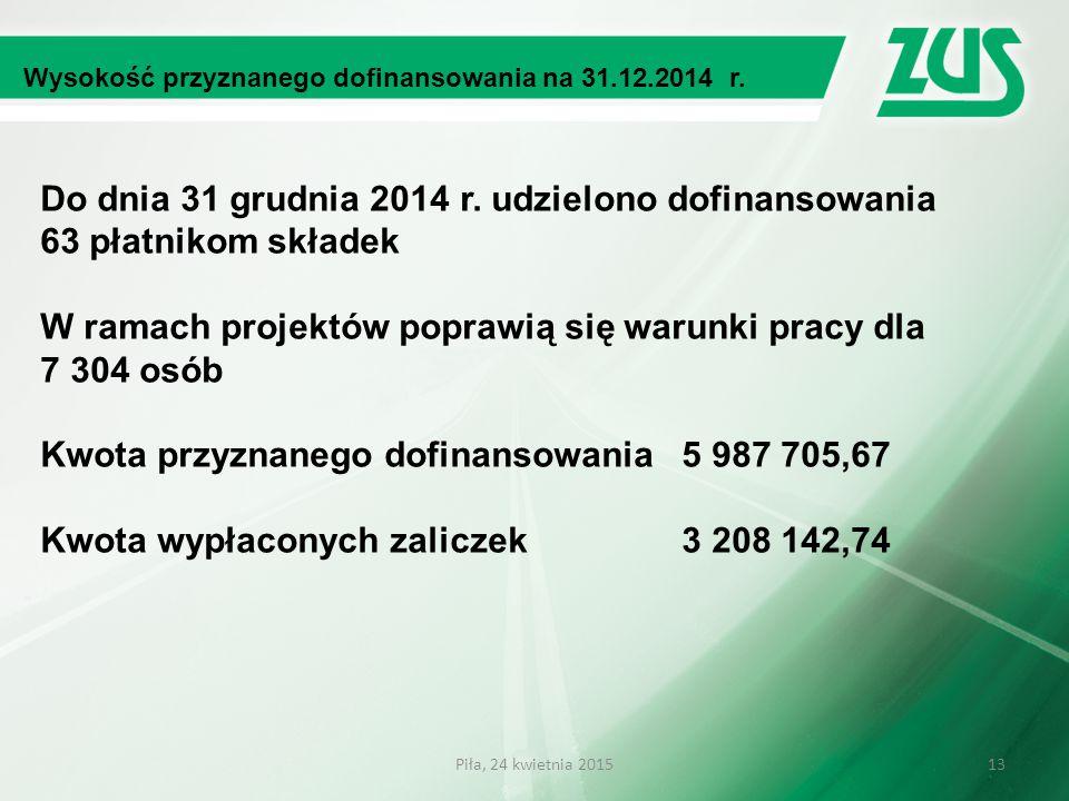 Wysokość przyznanego dofinansowania na 31.12.2014 r. Do dnia 31 grudnia 2014 r. udzielono dofinansowania 63 płatnikom składek W ramach projektów popra
