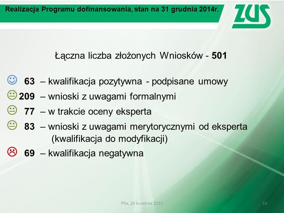 Realizacja Programu dofinansowania, stan na 31 grudnia 2014r. Łączna liczba złożonych Wniosków - 501 63– kwalifikacja pozytywna - podpisane umowy  20
