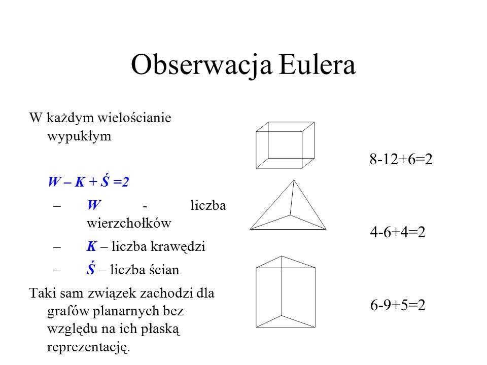 Obserwacja Eulera W każdym wielościanie wypukłym W – K + Ś =2 –W - liczba wierzchołków –K – liczba krawędzi –Ś – liczba ścian Taki sam związek zachodzi dla grafów planarnych bez względu na ich płaską reprezentację.