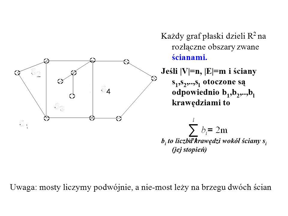 Każdy graf płaski dzieli R 2 na rozłączne obszary zwane ścianami. Jeśli |V|=n, |E|=m i ściany s 1,s 2,..,s l otoczone są odpowiednio b 1,b 2,..,b l kr