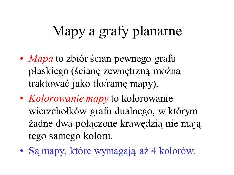 Mapy a grafy planarne Mapa to zbiór ścian pewnego grafu płaskiego (ścianę zewnętrzną można traktować jako tło/ramę mapy). Kolorowanie mapy to kolorowa