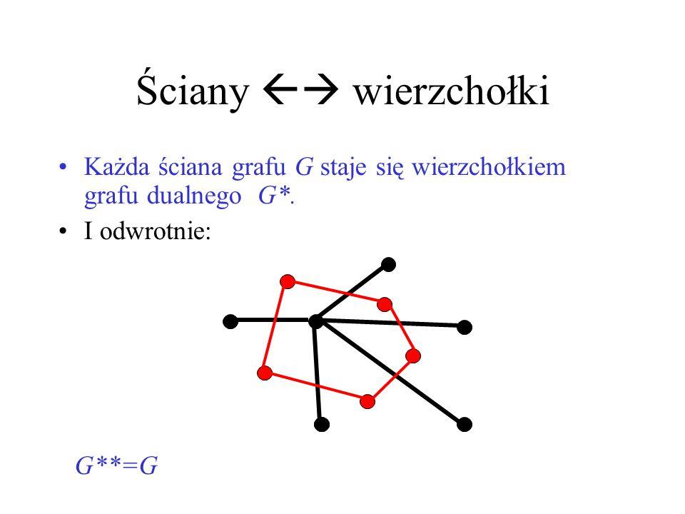 Ściany  wierzchołki Każda ściana grafu G staje się wierzchołkiem grafu dualnego G*. I odwrotnie: G**=G