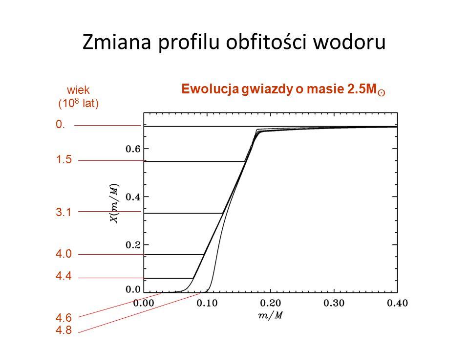 Zmiana profilu obfitości wodoru wiek (10 8 lat) 0.