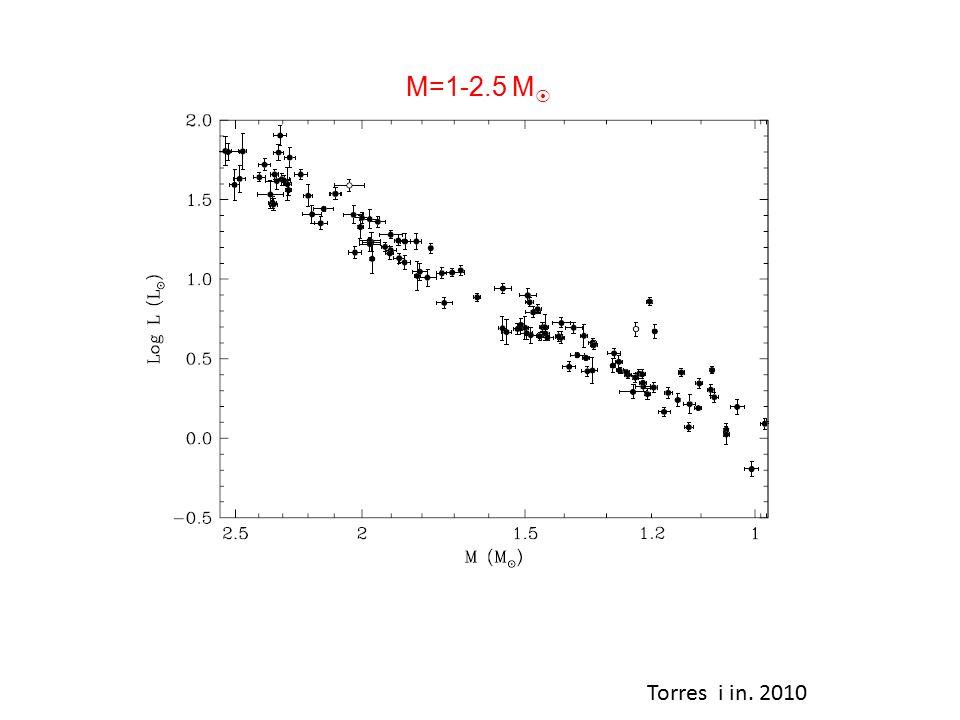 Torres i in. 2010 M=1-2.5 M 