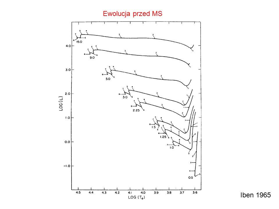 Zmiana profilu obfitości wodoru Ewolucja gwiazdy o masie 1M  wiek (Gyr) 0.