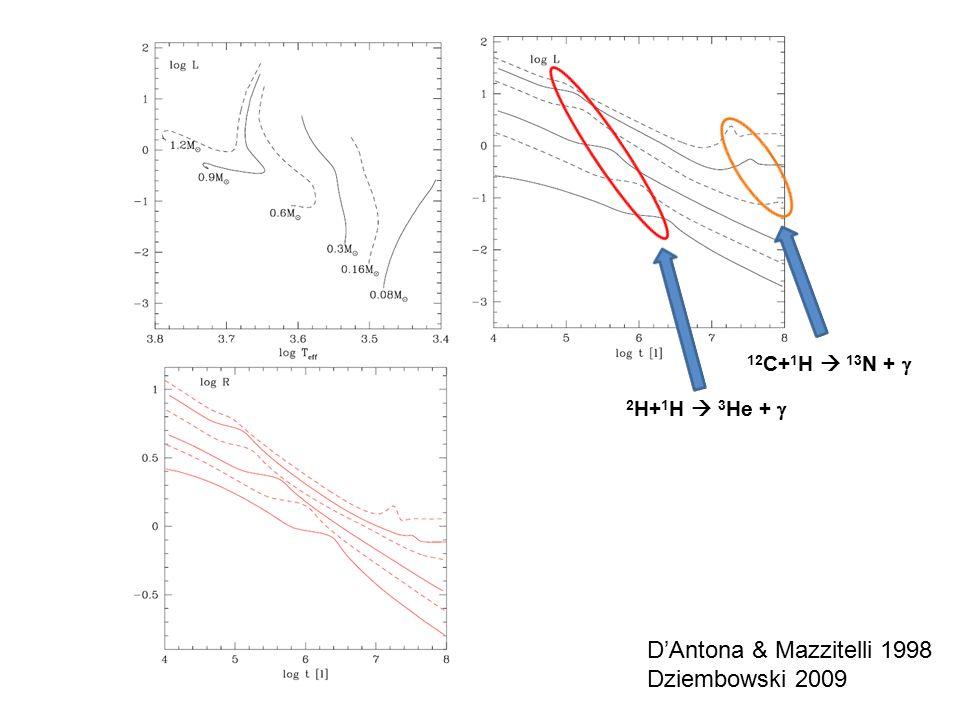 D'Antona & Mazzitelli 1998 Dziembowski 2009 2 H+ 1 H  3 He +  12 C+ 1 H  13 N + 