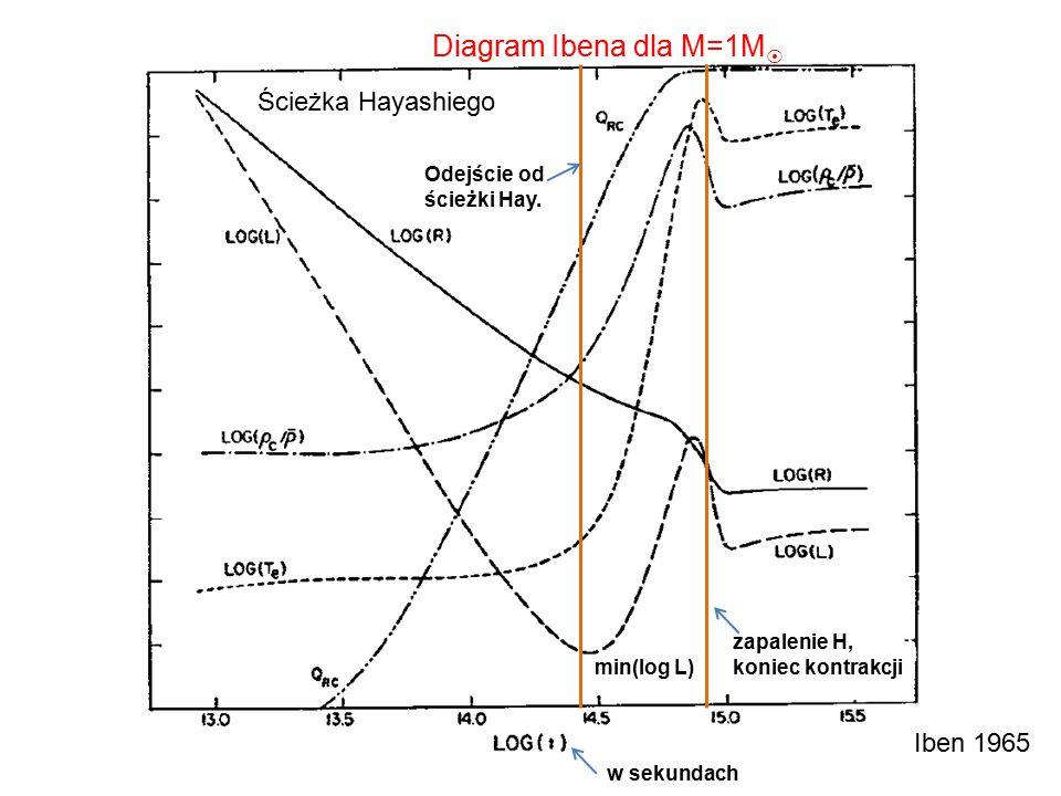 Iben 1965 Diagram Ibena dla M=1M  w sekundach Ścieżka Hayashiego min(log L) zapalenie H, koniec kontrakcji Odejście od ścieżki Hay.