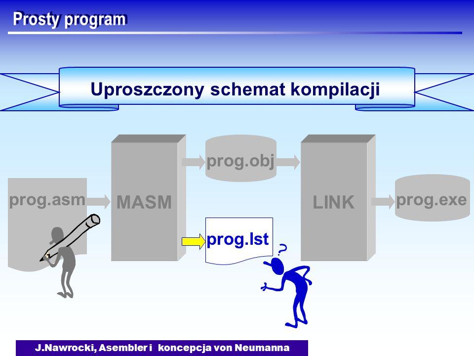 J.Nawrocki, Asembler i koncepcja von Neumanna Prosty program Uproszczony schemat kompilacji MASMLINK prog.obj prog.exeprog.asm prog.lst
