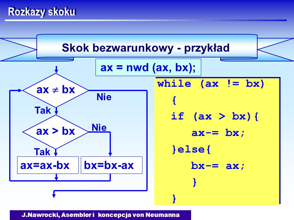 J.Nawrocki, Asembler i koncepcja von Neumanna Skok bezwarunkowy - przykład Rozkazy skoku ax = nwd (ax, bx); while (ax != bx) { if (ax > bx){ ax-= bx; }else{ bx-= ax; } while (ax != bx) { if (ax > bx){ ax-= bx; }else{ bx-= ax; } } ax  bx ax > bx ax=ax-bxbx=bx-ax Tak Nie