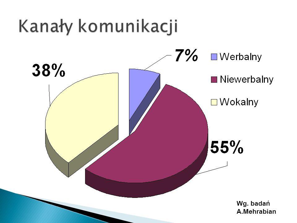 Wg. badań A.Mehrabian