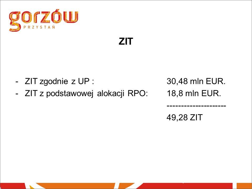 ZIT -ZIT zgodnie z UP : 30,48 mln EUR. -ZIT z podstawowej alokacji RPO: 18,8 mln EUR.