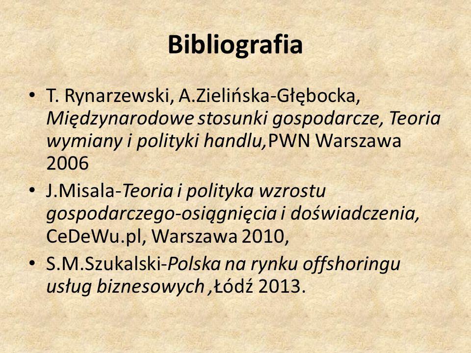 T. Rynarzewski, A.Zielińska-Głębocka, Międzynarodowe stosunki gospodarcze, Teoria wymiany i polityki handlu,PWN Warszawa 2006 J.Misala-Teoria i polity