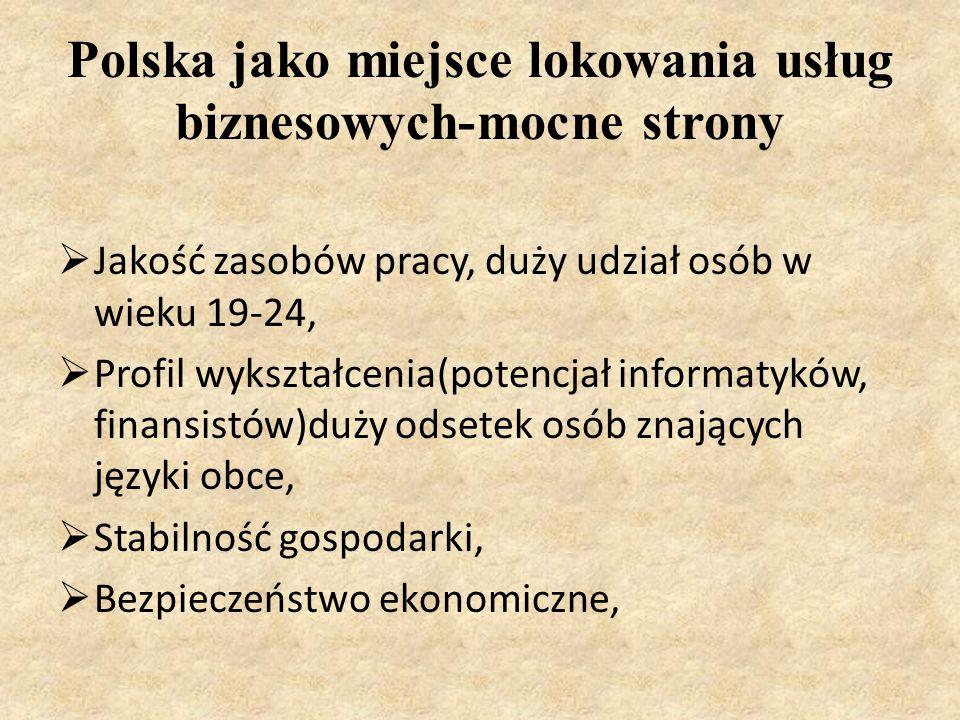 Polska jako miejsce lokowania usług biznesowych-mocne strony  Jakość zasobów pracy, duży udział osób w wieku 19-24,  Profil wykształcenia(potencjał informatyków, finansistów)duży odsetek osób znających języki obce,  Stabilność gospodarki,  Bezpieczeństwo ekonomiczne,