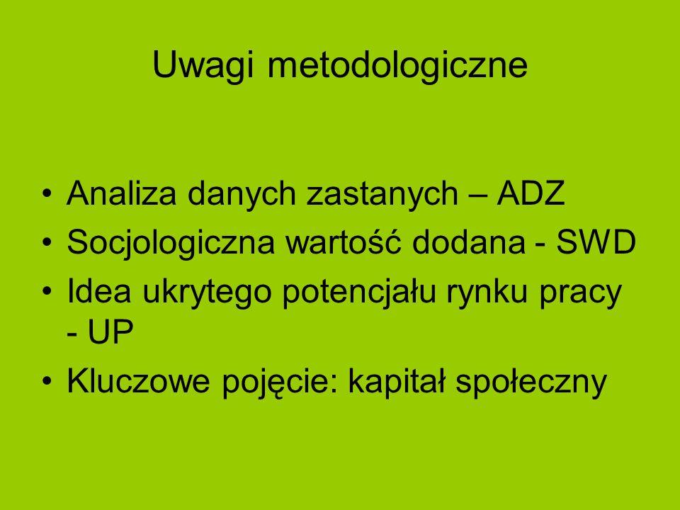 Uwagi metodologiczne Analiza danych zastanych – ADZ Socjologiczna wartość dodana - SWD Idea ukrytego potencjału rynku pracy - UP Kluczowe pojęcie: kapitał społeczny