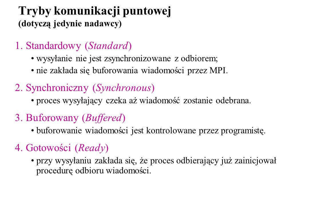 Tryby komunikacji puntowej (dotyczą jedynie nadawcy) 1.Standardowy (Standard) wysyłanie nie jest zsynchronizowane z odbiorem; nie zakłada się buforowania wiadomości przez MPI.