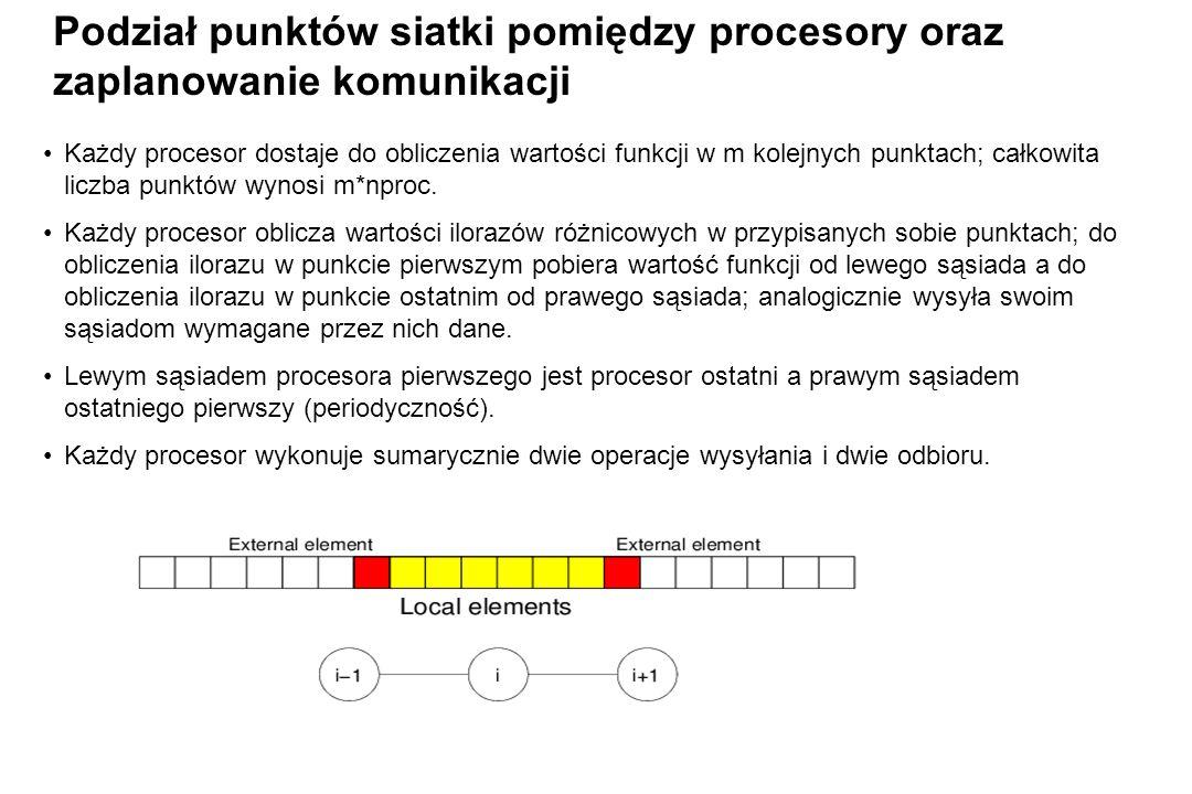 Podział punktów siatki pomiędzy procesory oraz zaplanowanie komunikacji Każdy procesor dostaje do obliczenia wartości funkcji w m kolejnych punktach; całkowita liczba punktów wynosi m*nproc.