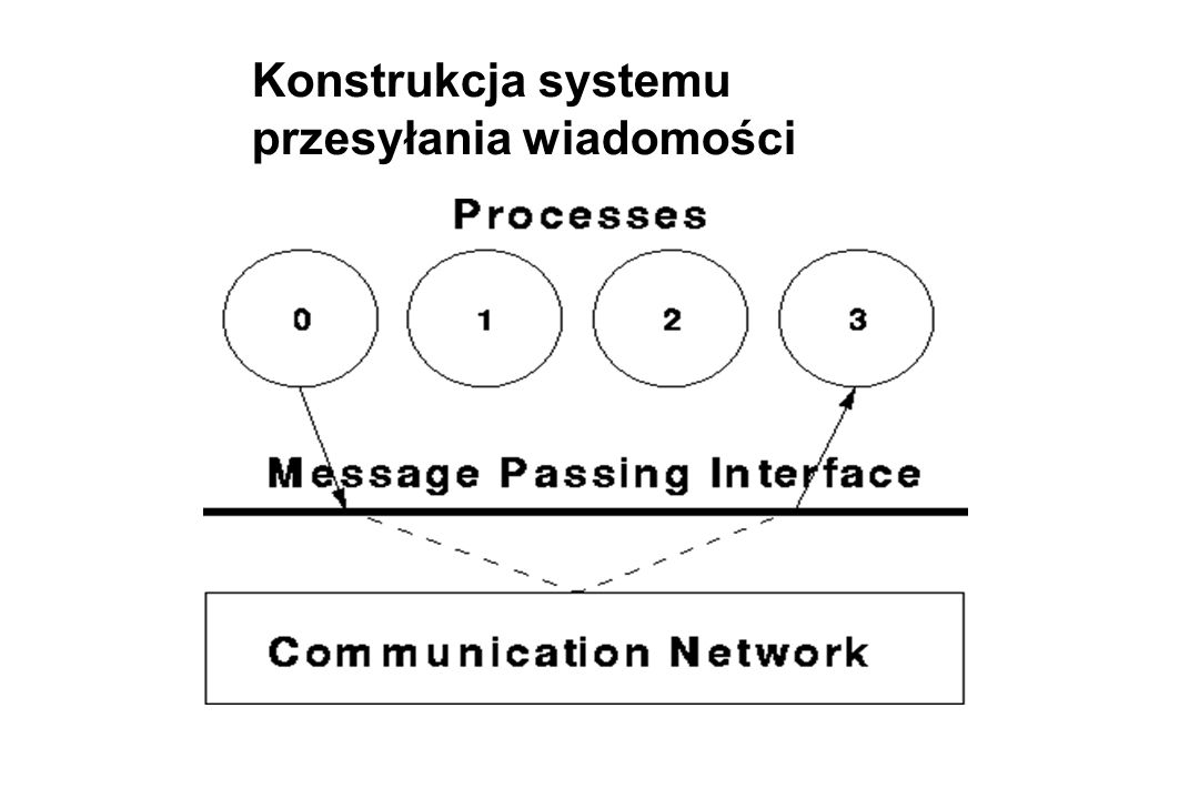 Niewstrzymujące odbieranie wiadomości MPI_IRECV (buf, count, datatype, source, tag, comm, request) C: int MPI_Irecv(void* buf, int count, MPI_Datatype datatype, int source, int tag, MPI_Comm comm, MPI_Request *request) Fortran: MPI_IRECV(BUF, COUNT, DATATYPE, SOURCE, TAG, COMM, REQUEST, IERROR) BUF(*) INTEGER COUNT, DATATYPE, SOURCE, TAG, COMM, REQUEST, IERROR