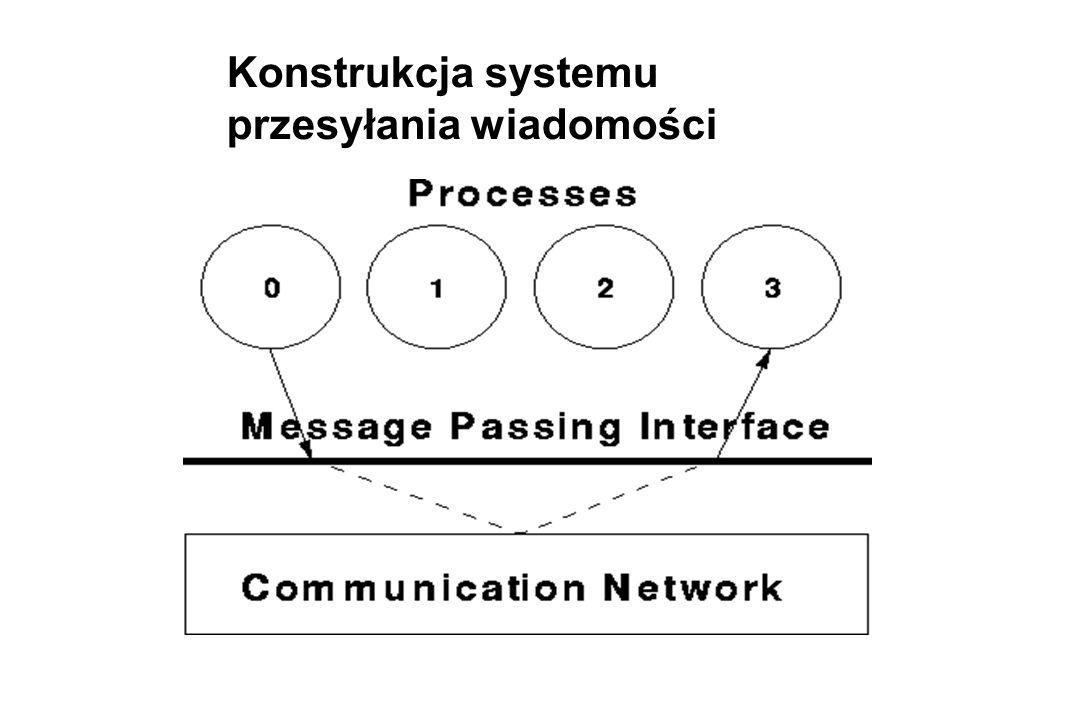 Konstrukcja systemu przesyłania wiadomości