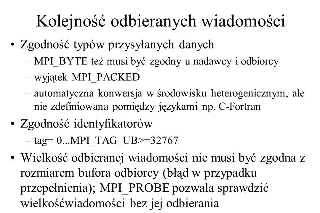 Kolejność odbieranych wiadomości Zgodność typów przysyłanych danych –MPI_BYTE też musi być zgodny u nadawcy i odbiorcy –wyjątek MPI_PACKED –automatyczna konwersja w środowisku heterogenicznym, ale nie zdefiniowana pomiędzy językami np.