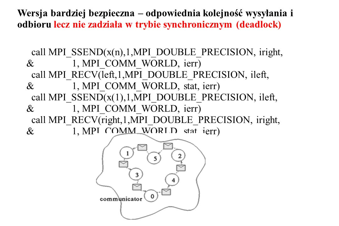 call MPI_SSEND(x(n),1,MPI_DOUBLE_PRECISION, iright, & 1, MPI_COMM_WORLD, ierr) call MPI_RECV(left,1,MPI_DOUBLE_PRECISION, ileft, & 1, MPI_COMM_WORLD, stat, ierr) call MPI_SSEND(x(1),1,MPI_DOUBLE_PRECISION, ileft, & 1, MPI_COMM_WORLD, ierr) call MPI_RECV(right,1,MPI_DOUBLE_PRECISION, iright, & 1, MPI_COMM_WORLD, stat, ierr) Wersja bardziej bezpieczna – odpowiednia kolejność wysyłania i odbioru lecz nie zadziała w trybie synchronicznym (deadlock)