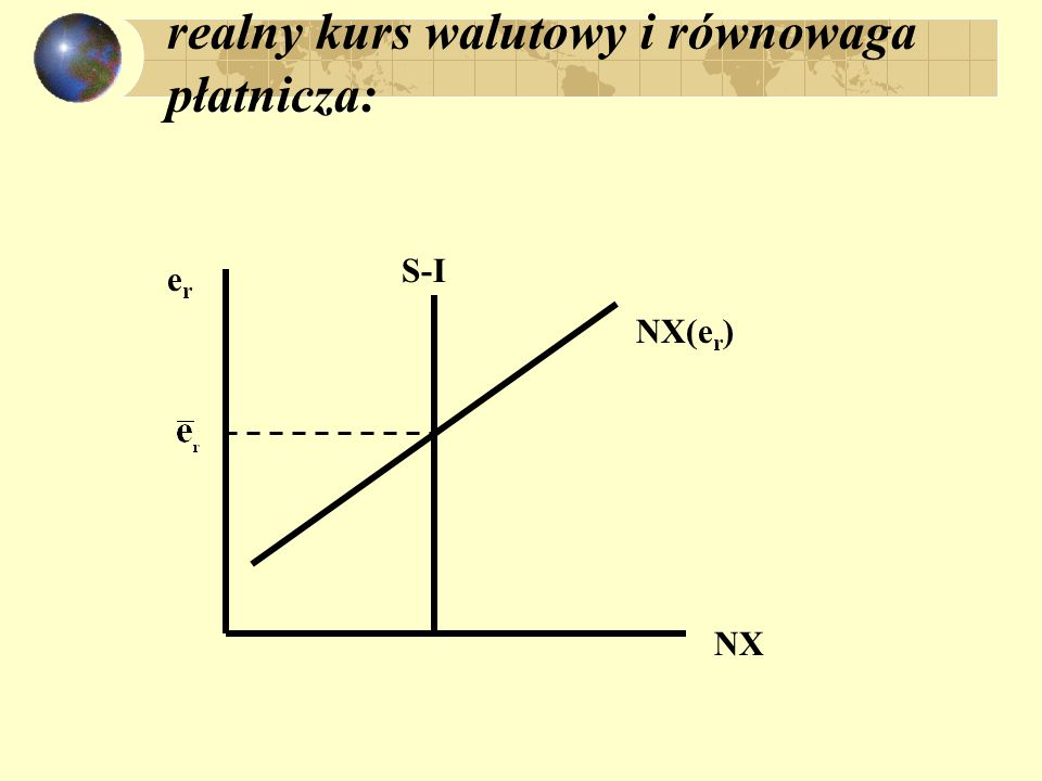 realny kurs walutowy i równowaga płatnicza: NX erer S-I NX(e r )