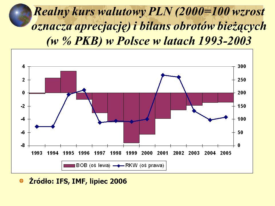 Realny kurs walutowy PLN (2000=100 wzrost oznacza aprecjację) i bilans obrotów bieżących (w % PKB) w Polsce w latach 1993-2003 Żródło: IFS, IMF, lipiec 2006