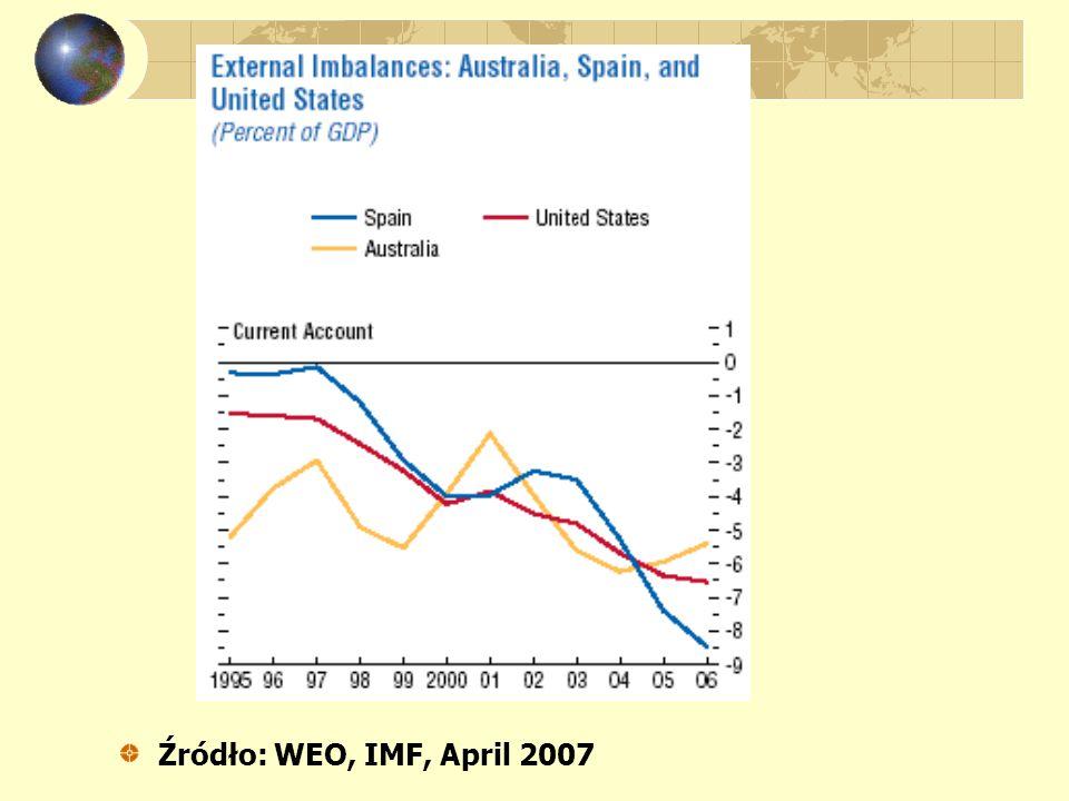 Źródło: WEO, IMF, April 2007