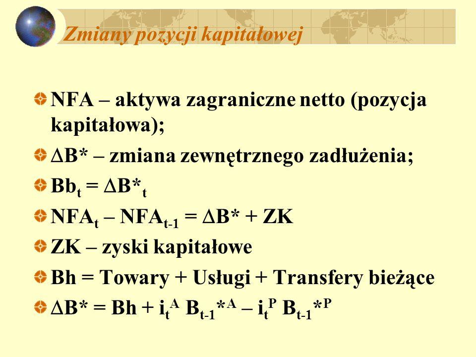 Zmiany pozycji kapitałowej NFA – aktywa zagraniczne netto (pozycja kapitałowa);  B* – zmiana zewnętrznego zadłużenia; Bb t =  B* t NFA t – NFA t-1 =  B* + ZK ZK – zyski kapitałowe Bh = Towary + Usługi + Transfery bieżące  B* = Bh + i t A B t-1 * A – i t P B t-1 * P