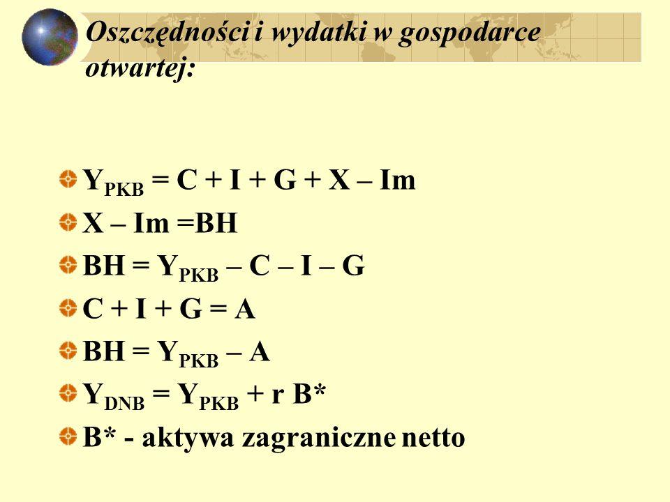Oszczędności i wydatki w gospodarce otwartej: Y PKB = C + I + G + X – Im X – Im =BH BH = Y PKB – C – I – G C + I + G = A BH = Y PKB – A Y DNB = Y PKB + r B* B* - aktywa zagraniczne netto