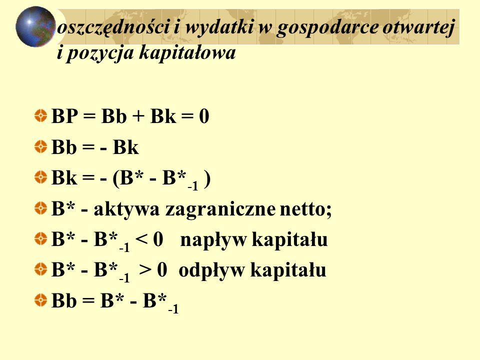 oszczędności i wydatki w gospodarce otwartej i pozycja kapitałowa BP = Bb + Bk = 0 Bb = - Bk Bk = - (B* - B* -1 ) B* - aktywa zagraniczne netto; B* - B* -1 < 0 napływ kapitału B* - B* -1 > 0 odpływ kapitału Bb = B* - B* -1