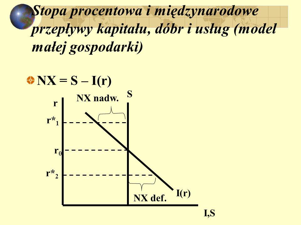 Stopa procentowa i międzynarodowe przepływy kapitału, dóbr i usług (model małej gospodarki) NX = S – I(r) I(r) r I,S S r0r0 NX nadw.