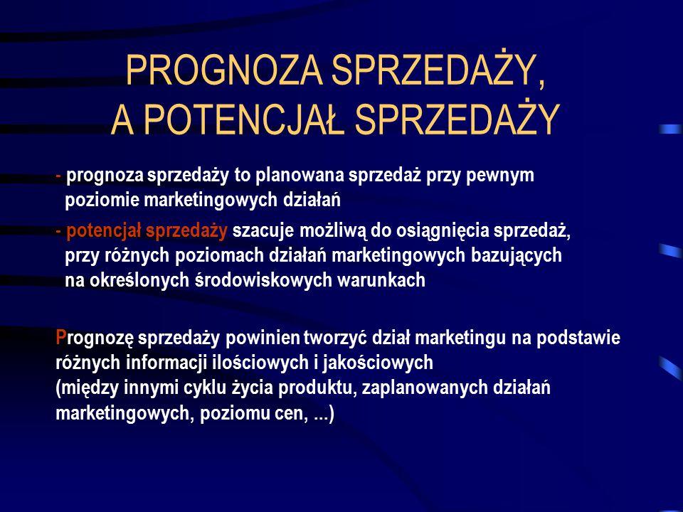 PROGNOZA SPRZEDAŻY, A POTENCJAŁ SPRZEDAŻY - prognoza sprzedaży to planowana sprzedaż przy pewnym poziomie marketingowych działań - potencjał sprzedaży