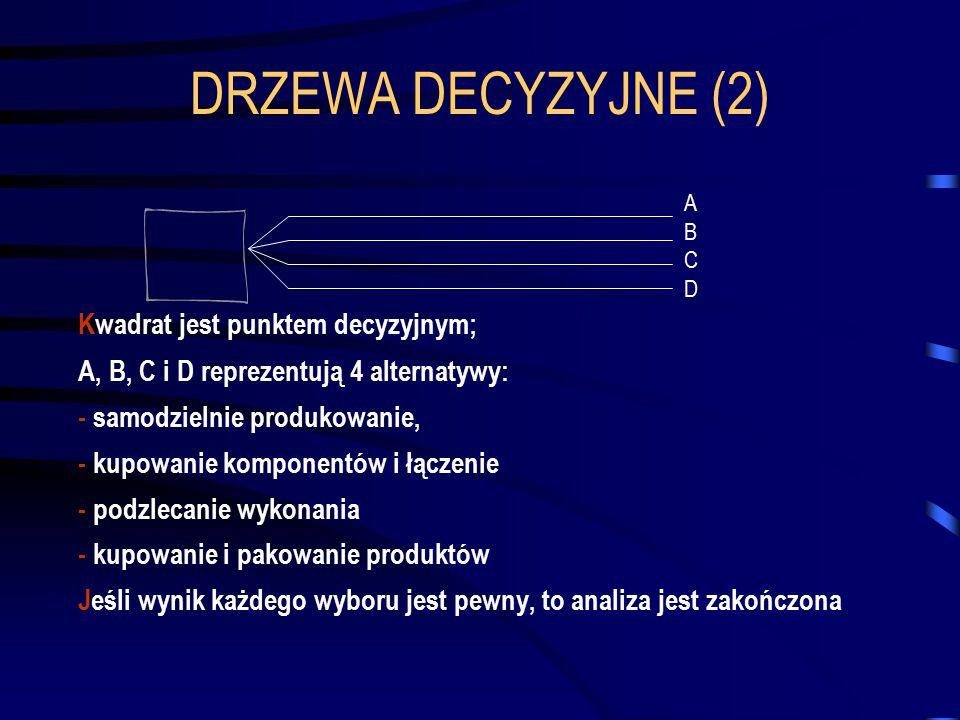 DRZEWA DECYZYJNE (2) A B C D Kwadrat jest punktem decyzyjnym; A, B, C i D reprezentują 4 alternatywy: - samodzielnie produkowanie, - kupowanie kompone