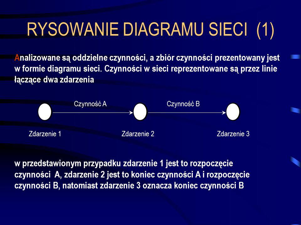 RYSOWANIE DIAGRAMU SIECI (1) Analizowane są oddzielne czynności, a zbiór czynności prezentowany jest w formie diagramu sieci. Czynności w sieci reprez